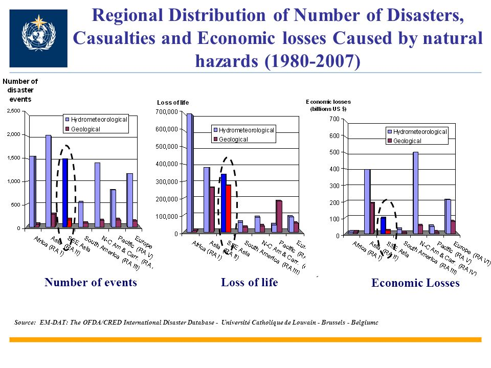 Regional Distribution of Number of Disasters, Casualties and Economic losses Caused by natural hazards ( )