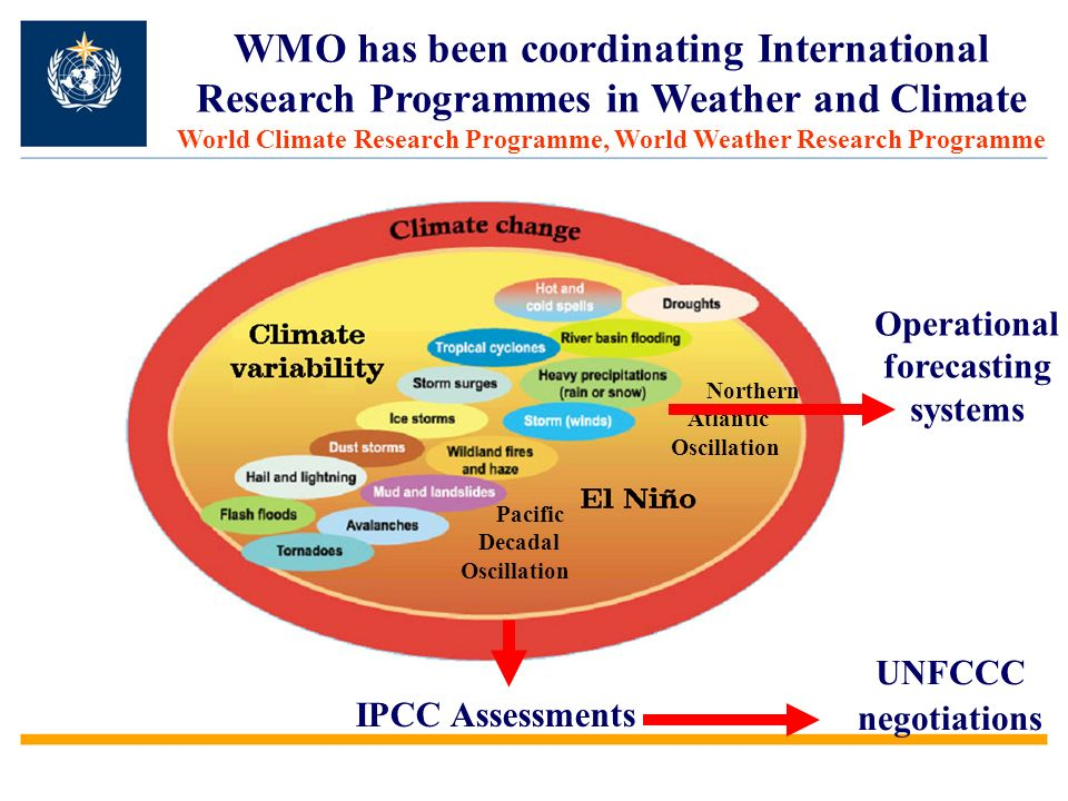 WMO has been coordinating International Research Programmes in Weather and Climate