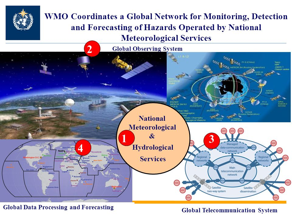 National Meteorological &