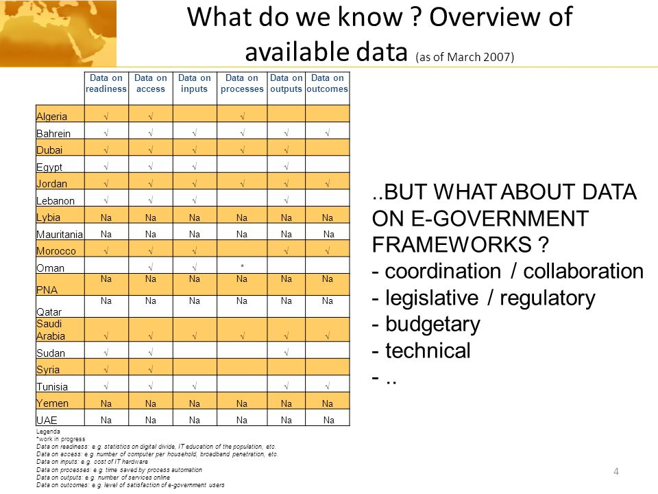 What do we know Overview of available data (as of March 2007)