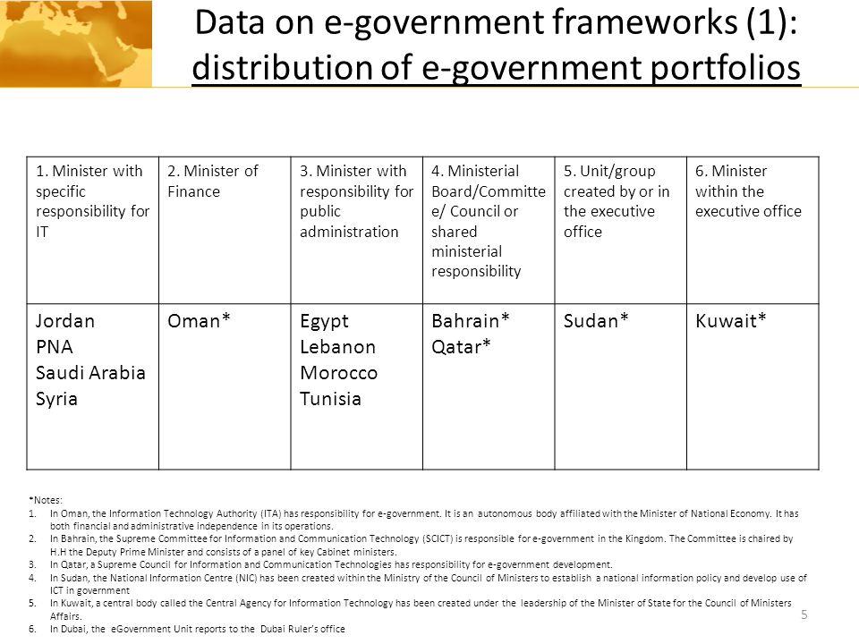 Data on e-government frameworks (1): distribution of e-government portfolios