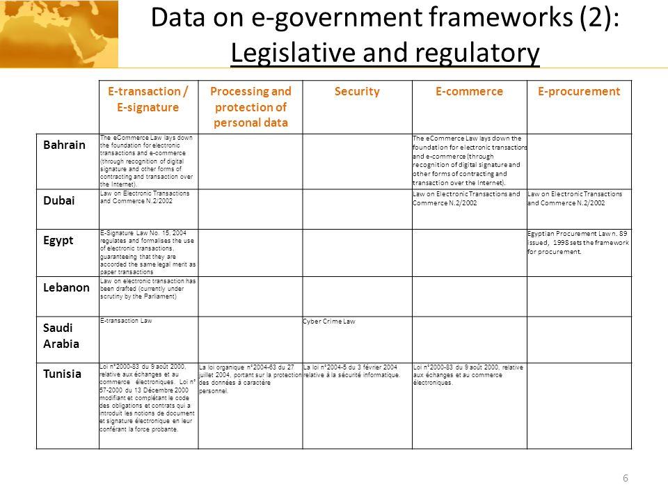 Data on e-government frameworks (2): Legislative and regulatory