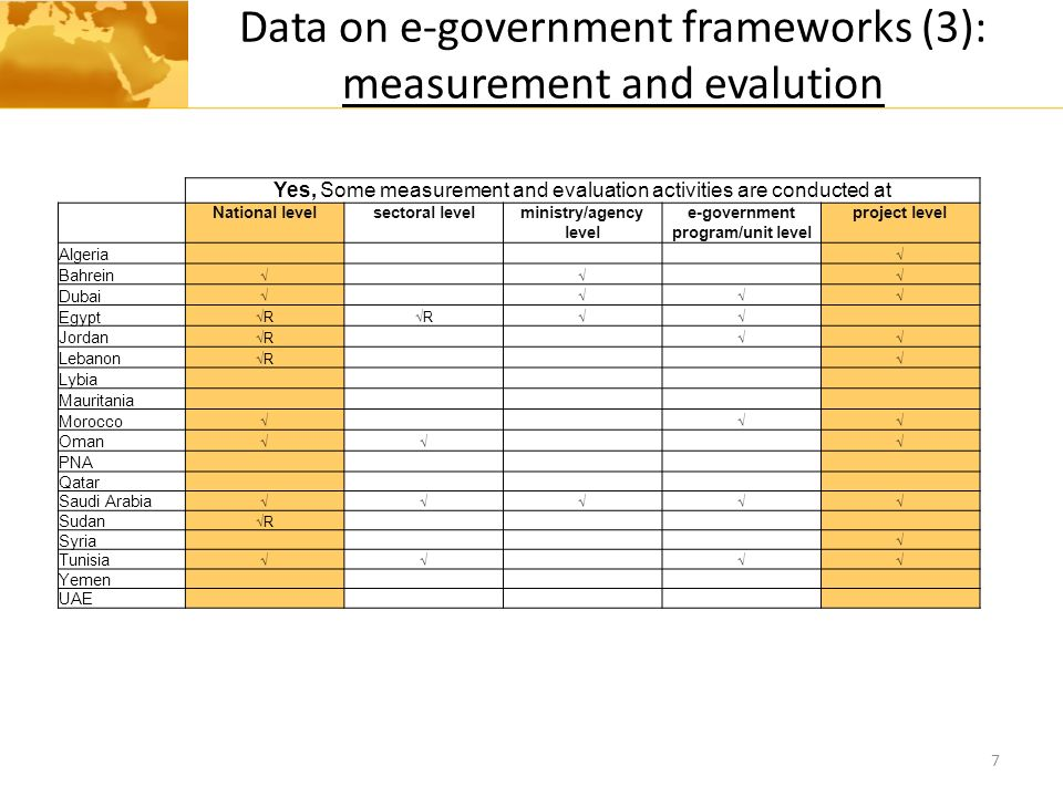 Data on e-government frameworks (3): measurement and evalution