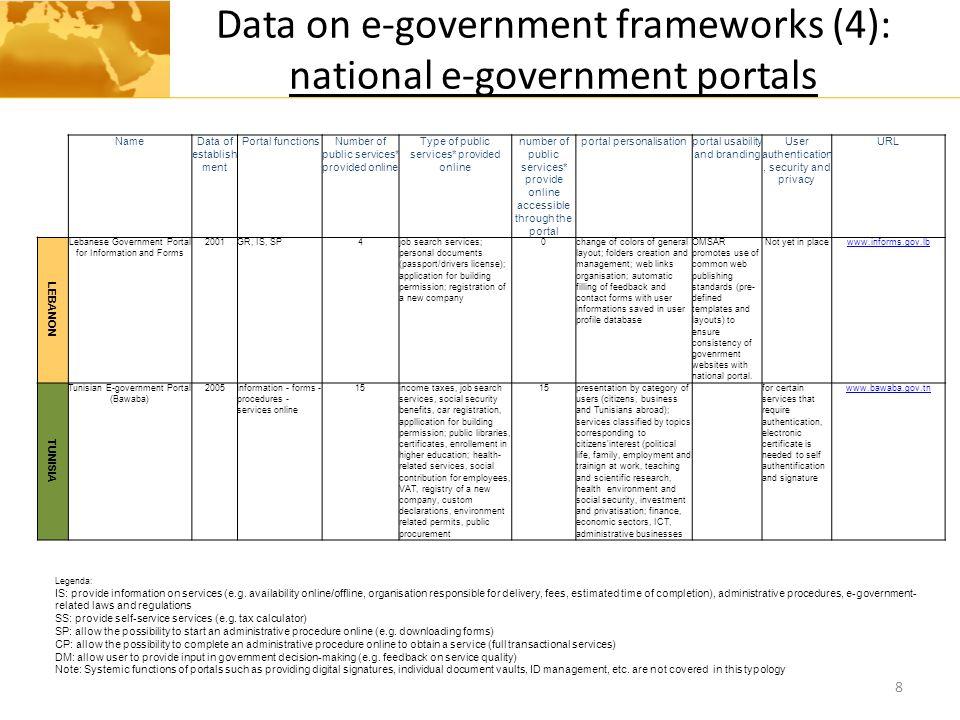 Data on e-government frameworks (4): national e-government portals