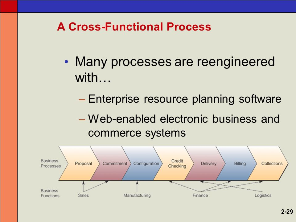 what strategic role can information technology play in business process reengineering Role of information technology in bpr implementation  and business  processes should be in terms of the capabilities it can provide broadbent, weill,  and st clair say that it plays an important role by either enabling or constraining  successful bpr  alcoa's initiative reflects a basic fact of life in the use of  strategic it (it.