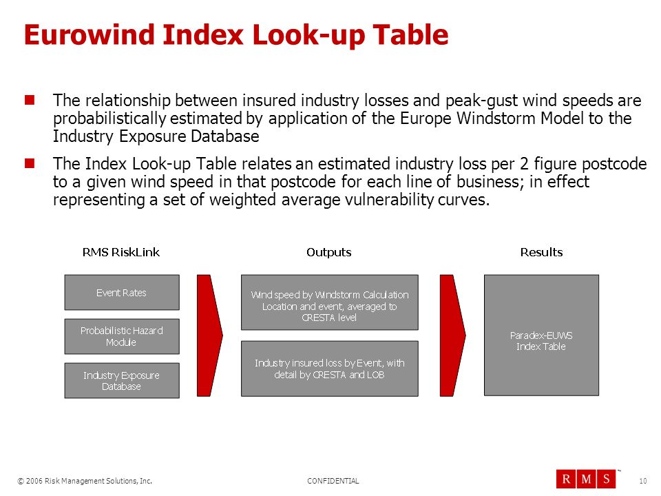 Eurowind Index Look-up Table
