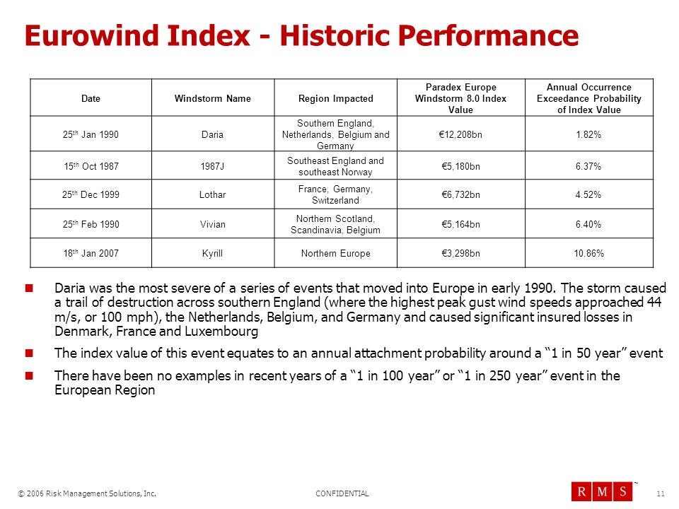 Eurowind Index - Historic Performance