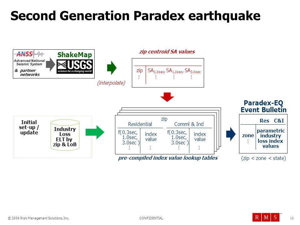 Second Generation Paradex earthquake