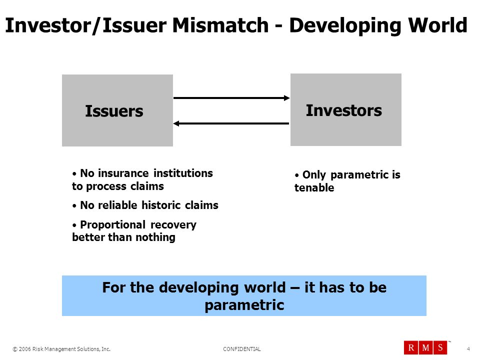 Investor/Issuer Mismatch - Developing World