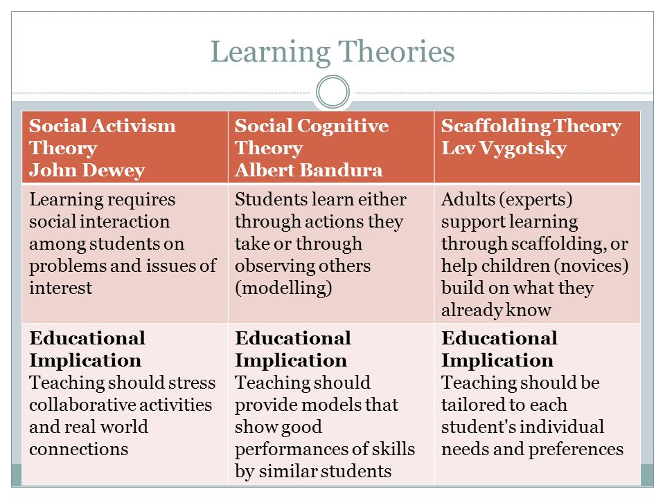 learning theorists Learning theories act-r (john anderson) adult learning theory (p mathematical learning theory (rc atkinson) mathematical problem solving.