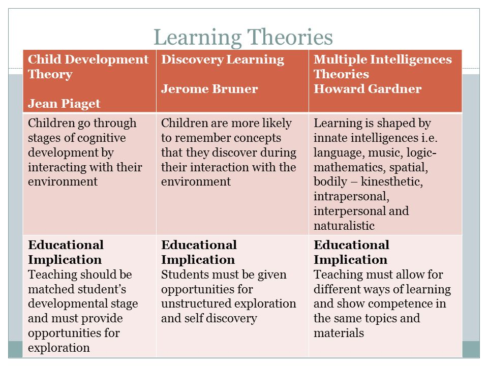 theories of learning and how they Some are called cognitive learning theories, because they take into consideration the conscious thinking abilities of a human being these theories posit that human learners are much more than pigeons and rats where a stimulus/response approach can be used to condition certain behaviors.