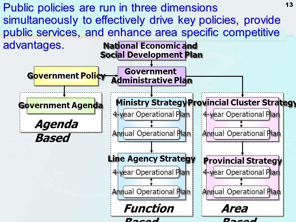 Social Development Plan Provincial Cluster Strategy