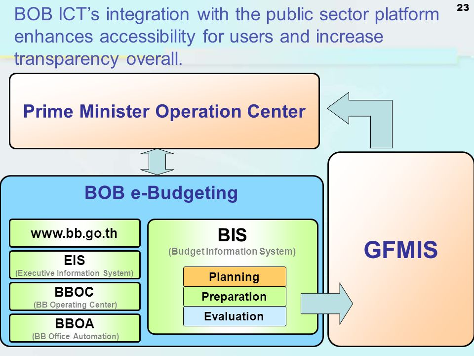 BOB ICT's integration with the public sector platform enhances accessibility for users and increase transparency overall.