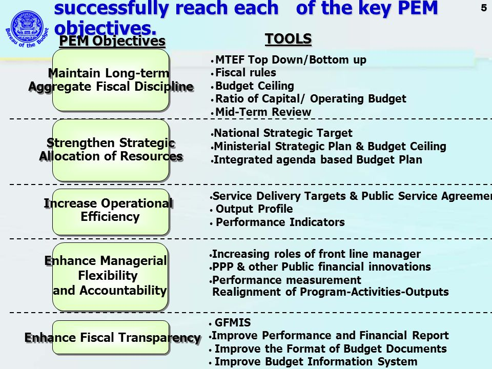 Critical tools have been identified in order to successfully reach each of the key PEM objectives.