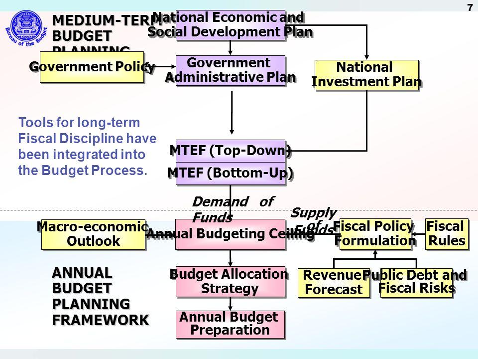 Social Development Plan Annual Budgeting Ceiling