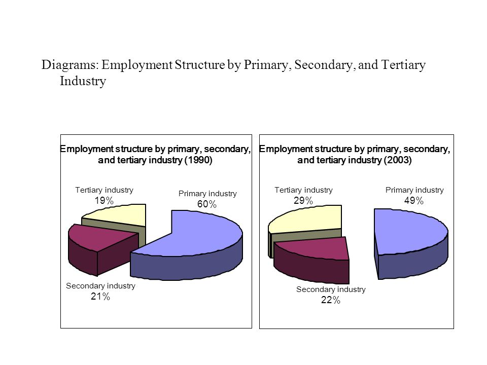Diagrams: Employment Structure by Primary, Secondary, and Tertiary Industry