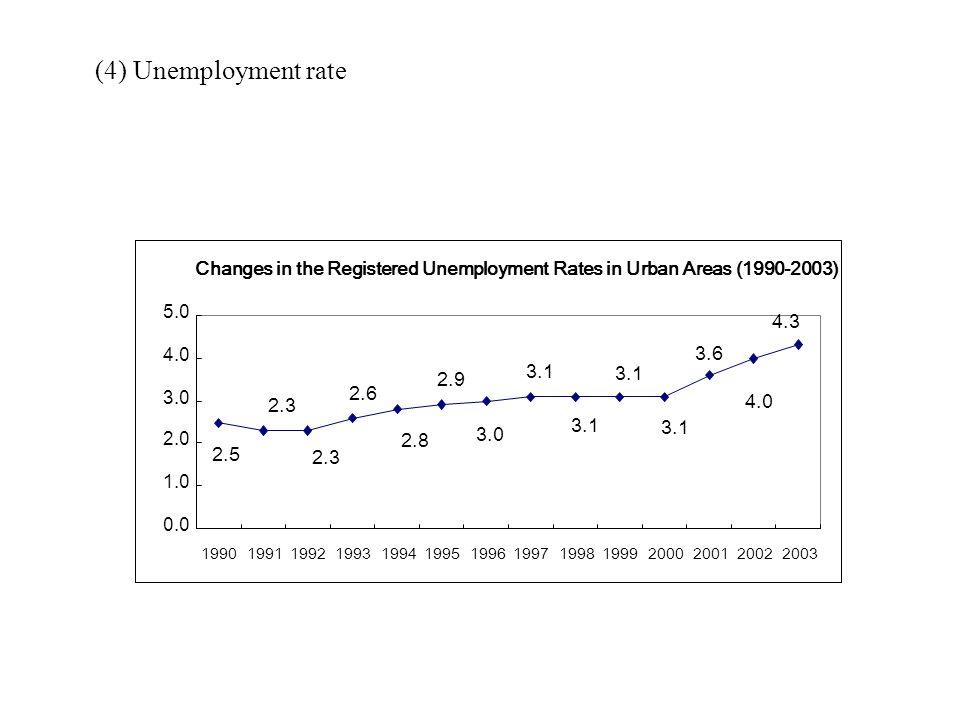 (4) Unemployment rate 4.3. 2.5. 2.3. 2.6. 2.8. 2.9. 3.0. 3.1. 3.6. 4.0. 0.0. 1.0. 2.0. 5.0.
