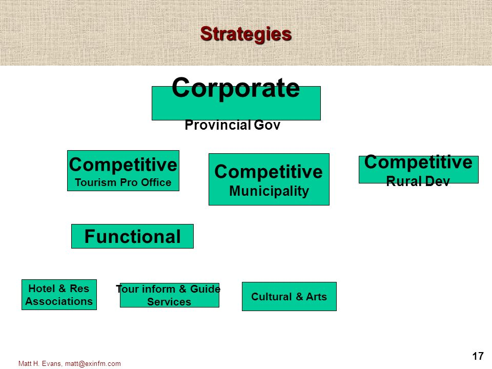 pepsi corporate level strategies and business unit level strategies A change in any of the forces normally requires a business unit to re-assess  porter's five-forces framework is based  which is the minimum level of.