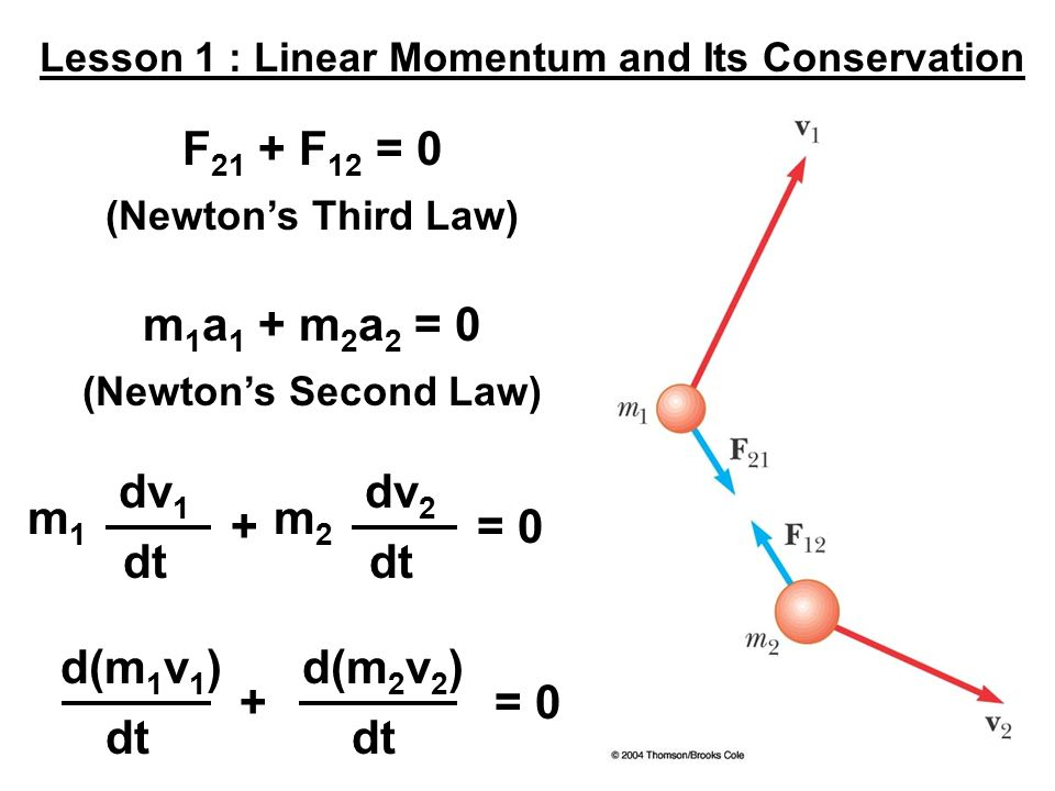 linear momentum What is linear momentum learn more about law of conservation of linear momentum definition, derivation along with examples @byju's.