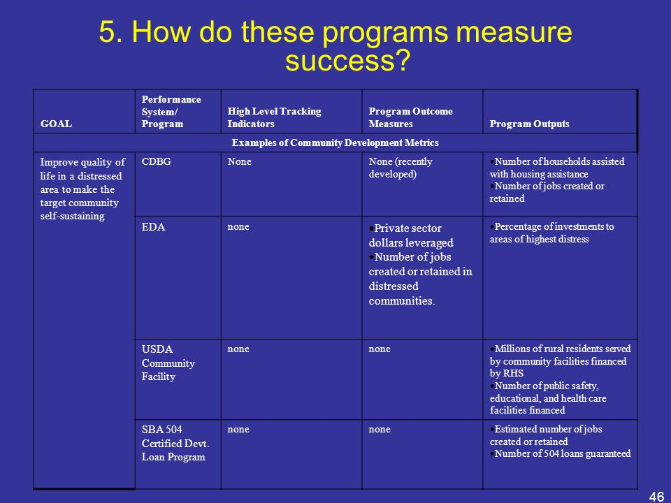 Examples of Community Development Metrics