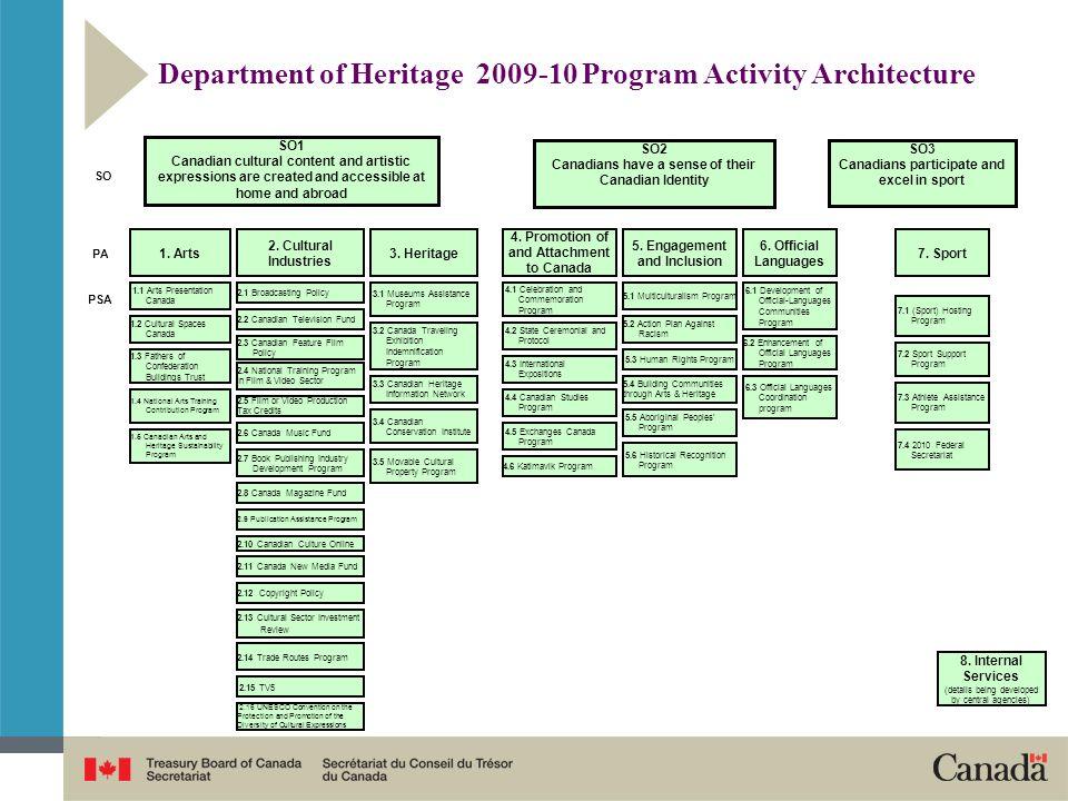 Department of Heritage 2009-10 Program Activity Architecture