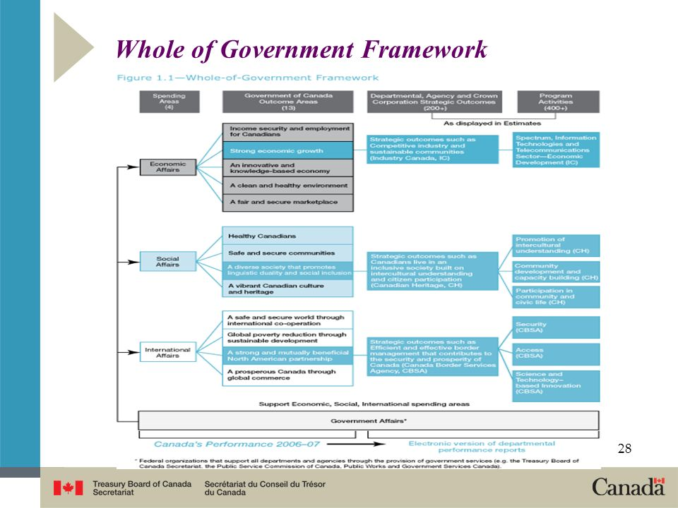 Whole of Government Framework