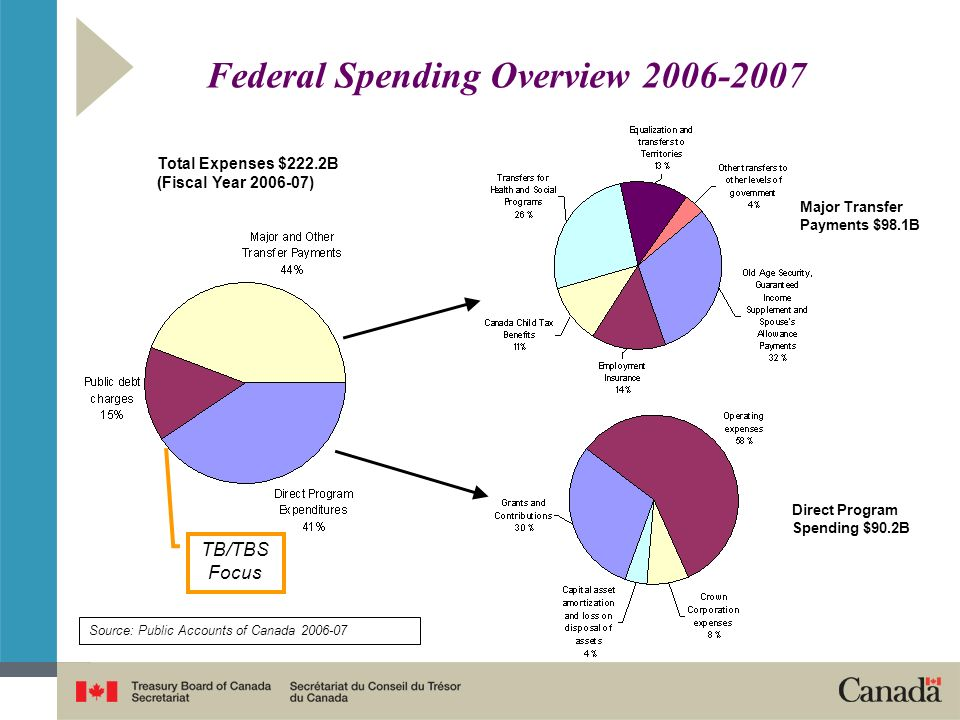 Federal Spending Overview 2006-2007