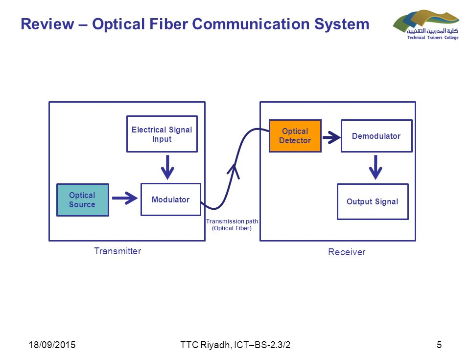 advantages and disadvantages of optical fibers What are the disadvantages of optical fibres over other technology please appreciated asap and thank you :).