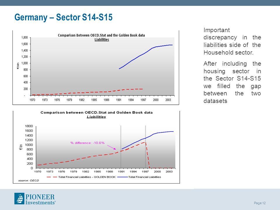Germany – Sector S14-S15 Important discrepancy in the liabilities side of the Household sector.