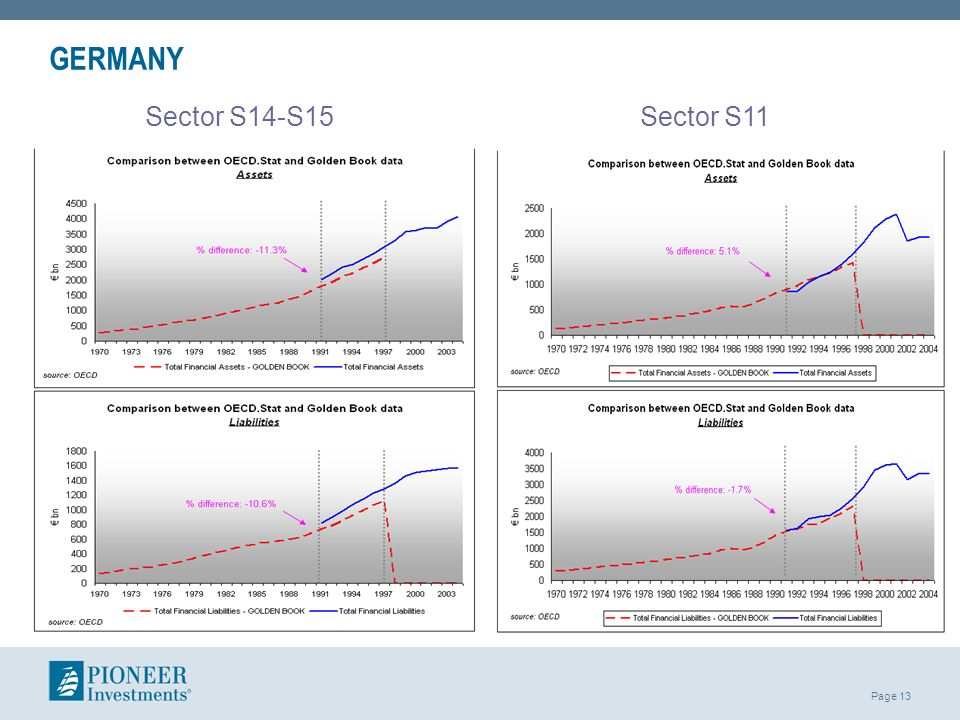 GERMANY Sector S14-S15 Sector S11