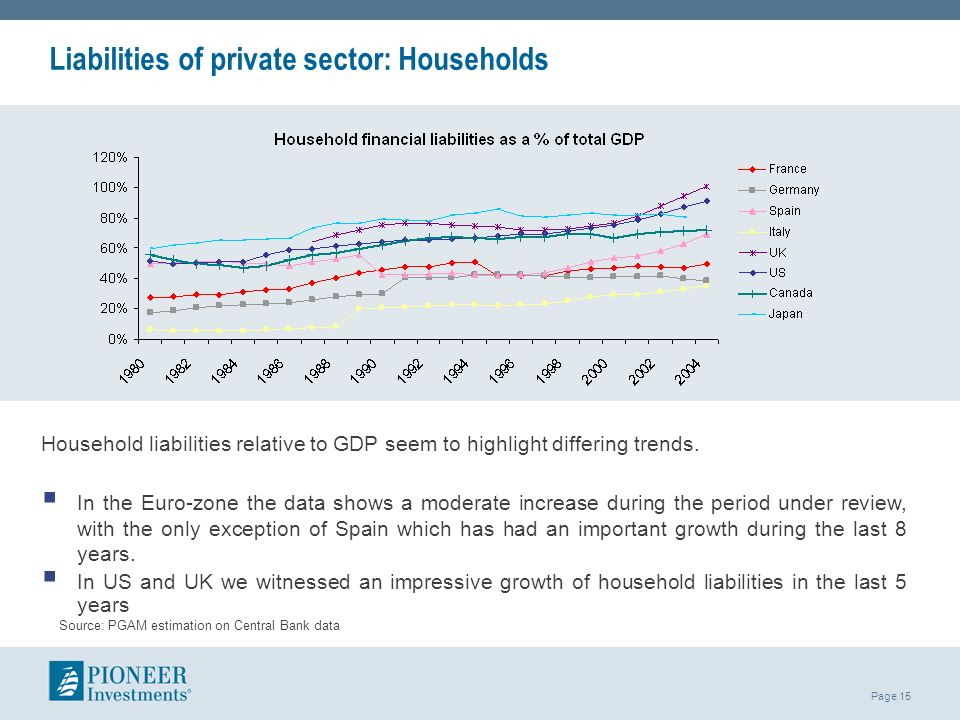 Liabilities of private sector: Households