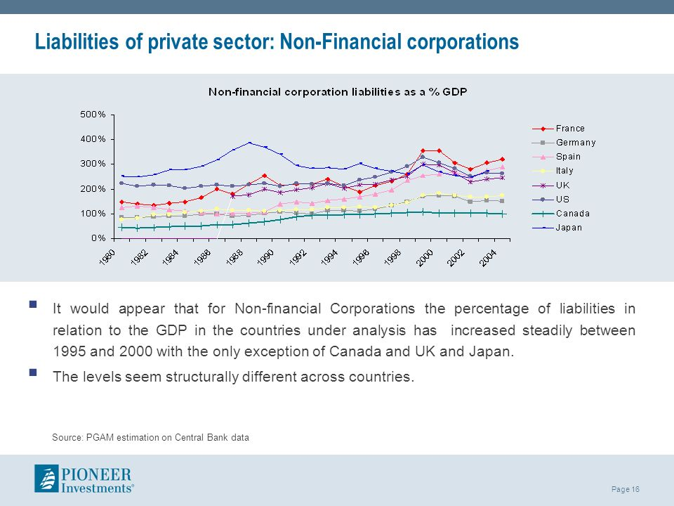 Liabilities of private sector: Non-Financial corporations