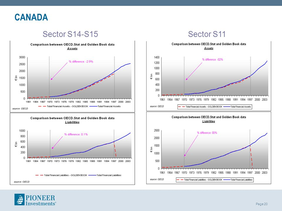 CANADA Sector S14-S15 Sector S11