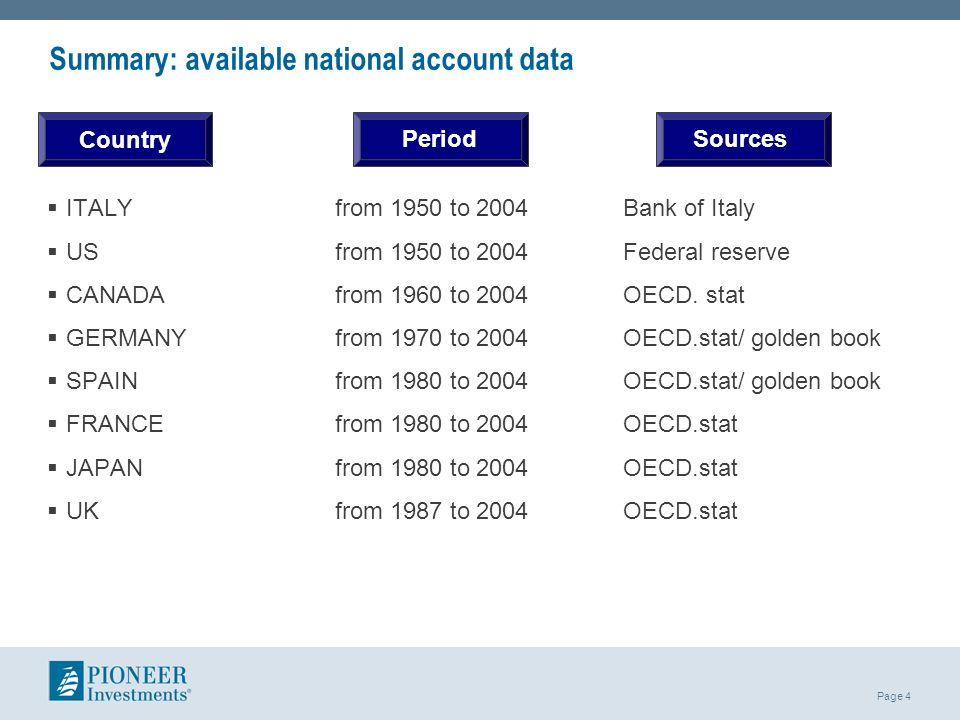 Summary: available national account data
