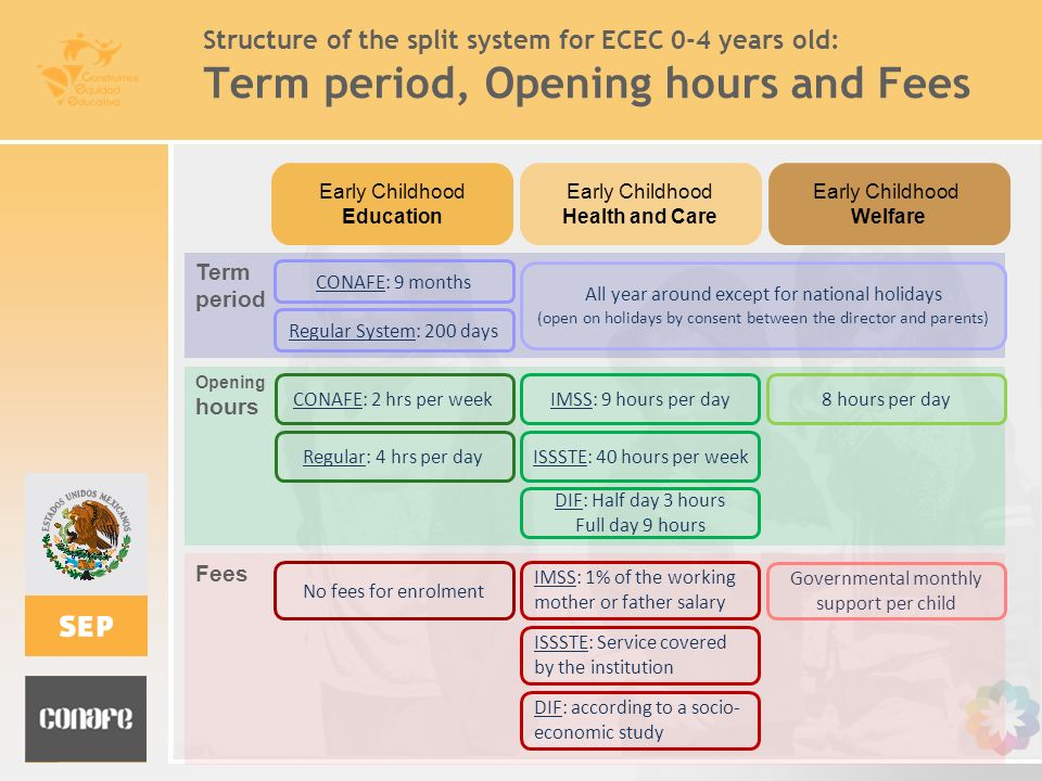 Term period, Opening hours and Fees