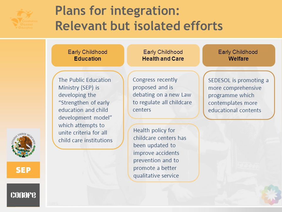 Plans for integration: Relevant but isolated efforts