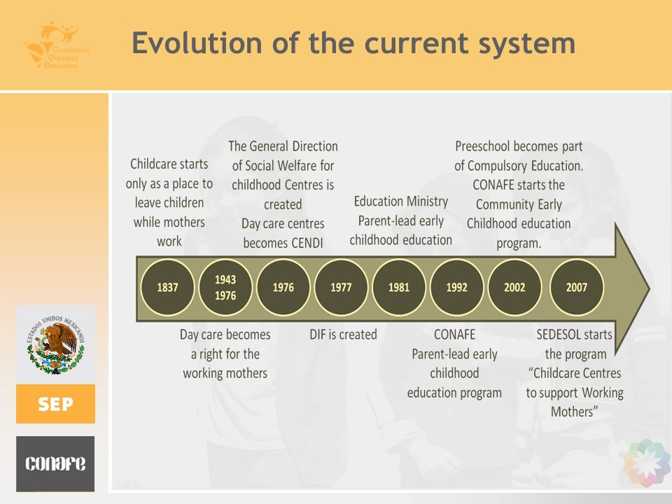 Evolution of the current system