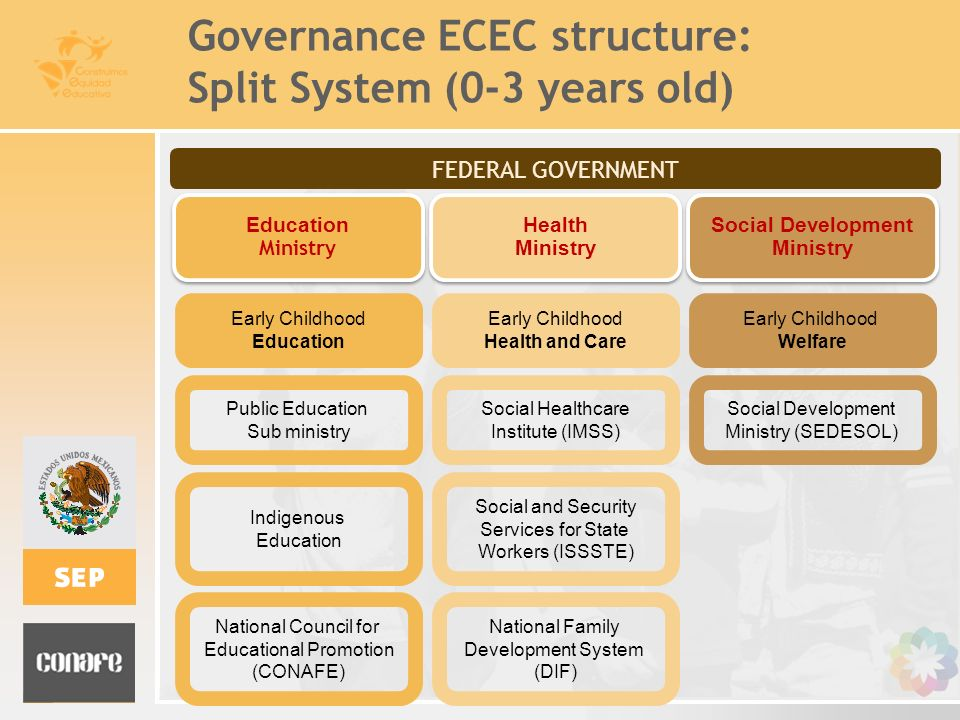 Governance ECEC structure: Split System (0-3 years old)