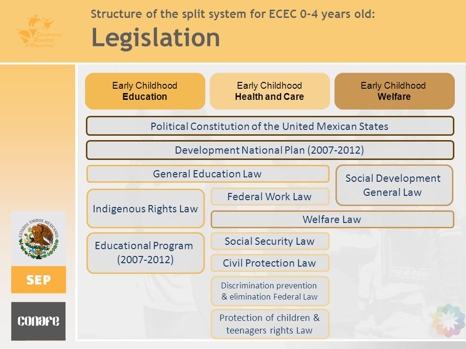 Structure of the split system for ECEC 0-4 years old: Legislation