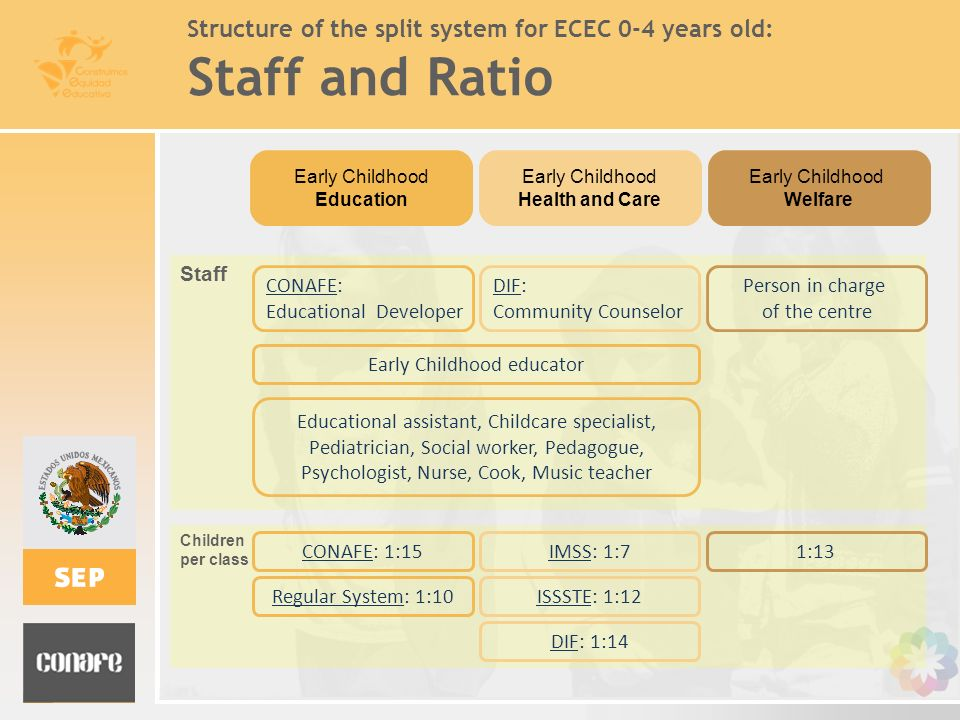 Structure of the split system for ECEC 0-4 years old: Staff and Ratio
