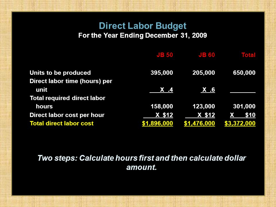 CHAPTER 9 Budgetary Planning. - ppt download