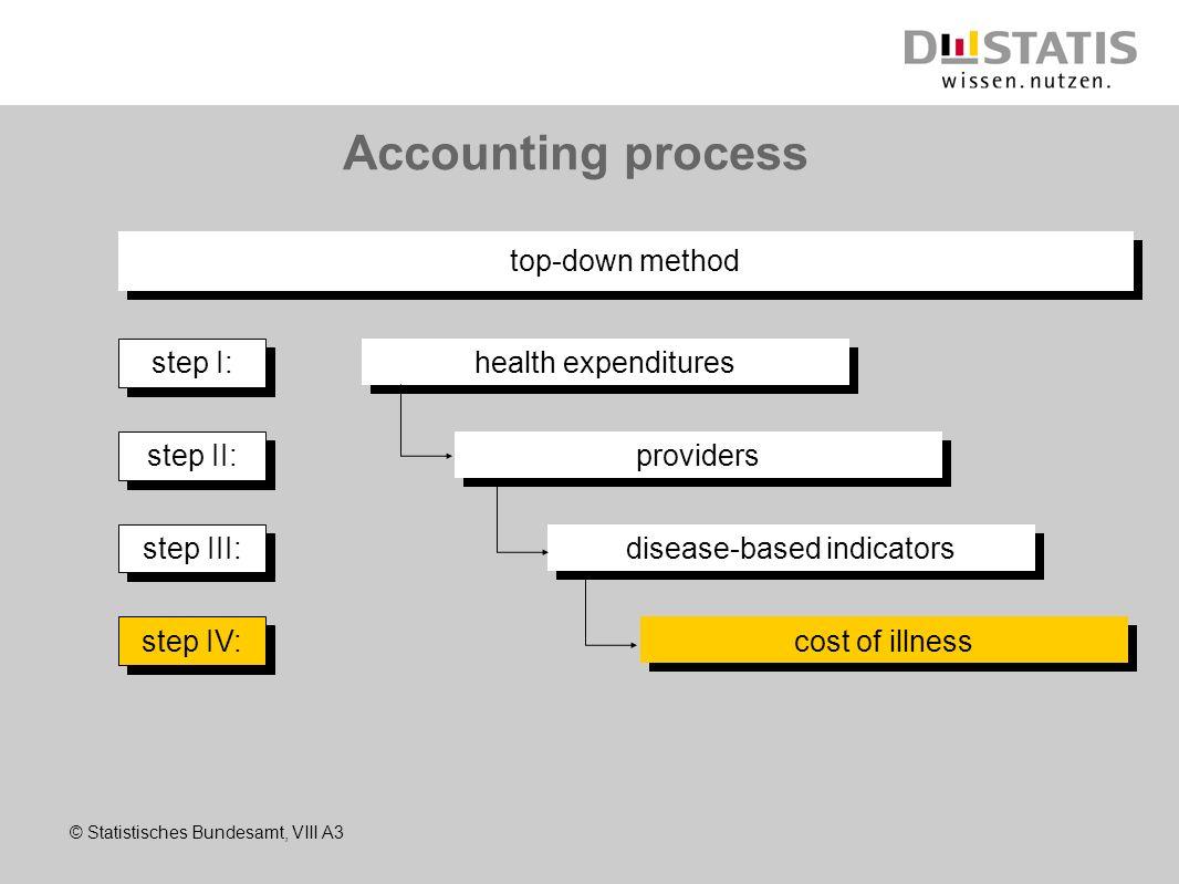disease-based indicators