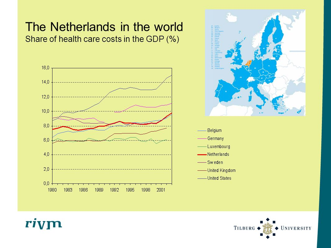 The Netherlands in the world Share of health care costs in the GDP (%)