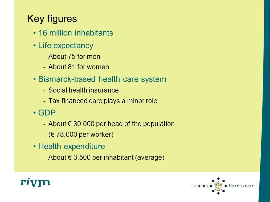 Key figures 16 million inhabitants Life expectancy