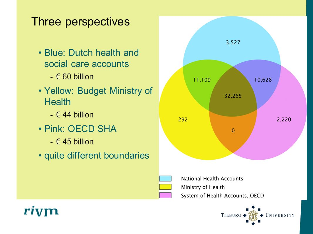 Three perspectives Blue: Dutch health and social care accounts
