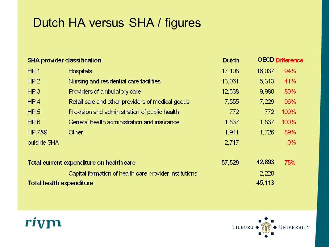 Dutch HA versus SHA / figures