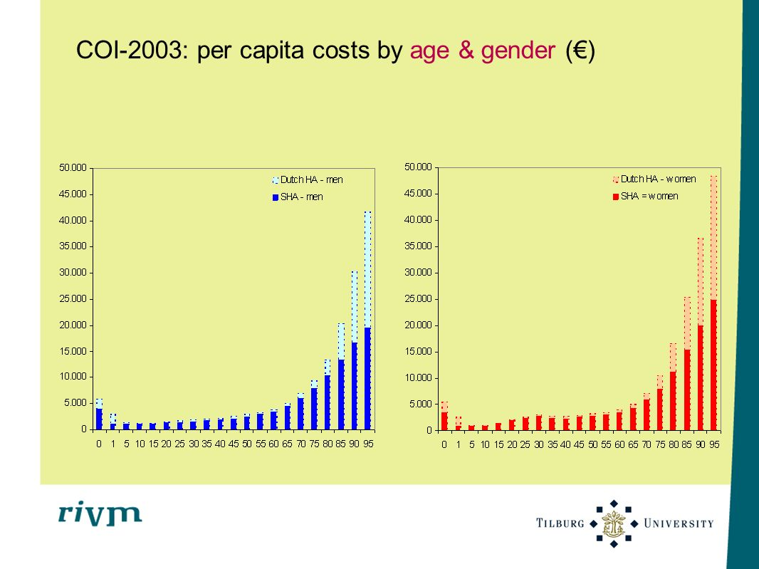 COI-2003: per capita costs by age & gender (€)