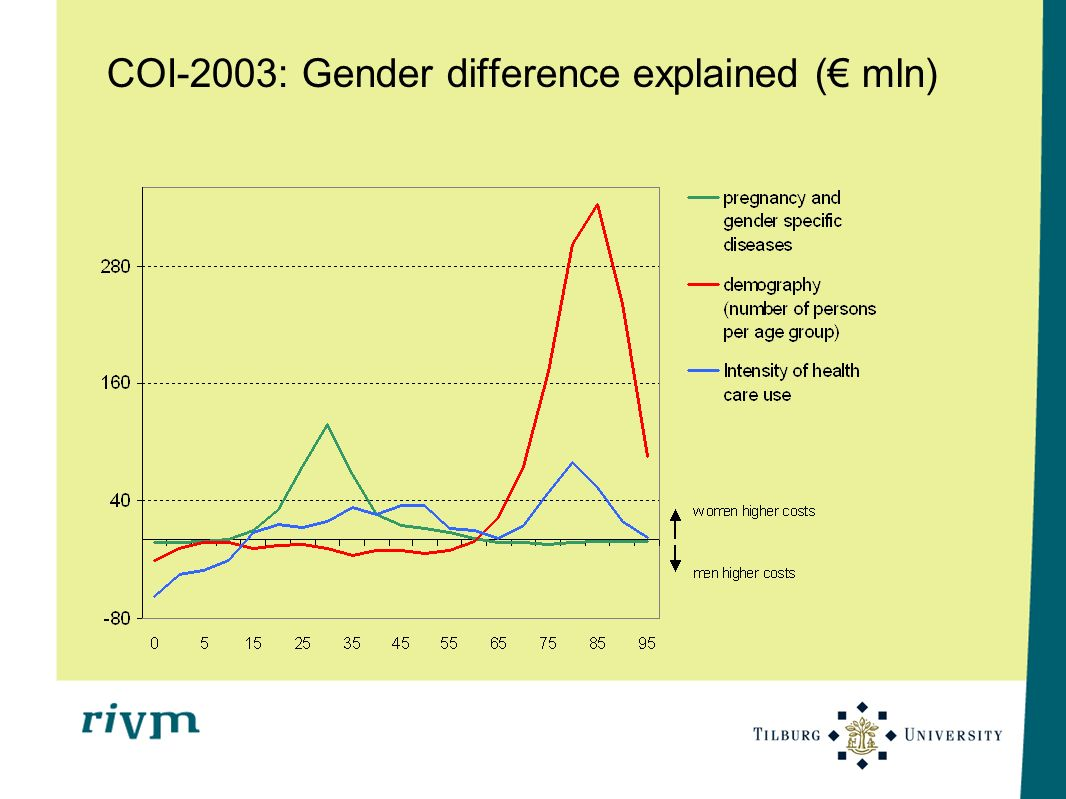 COI-2003: Gender difference explained (€ mln)