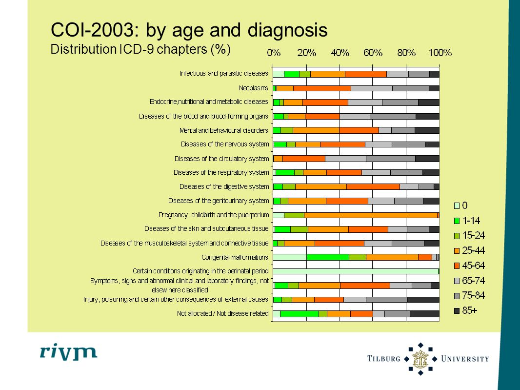 COI-2003: by age and diagnosis Distribution ICD-9 chapters (%)