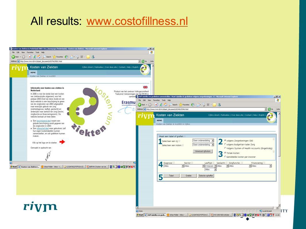 All results: www.costofillness.nl